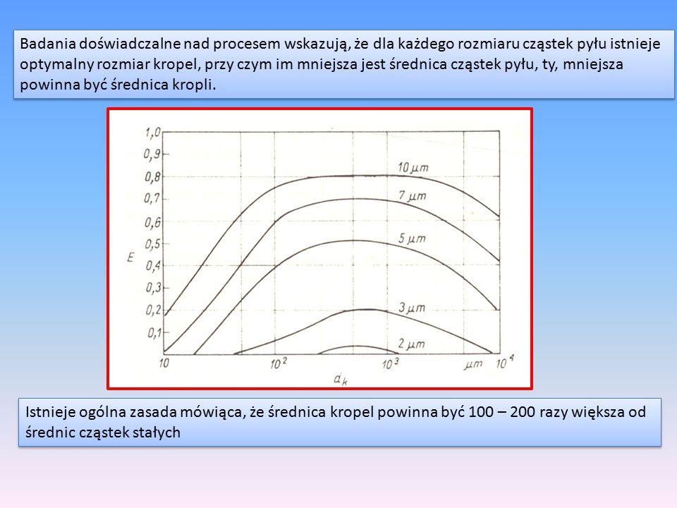 Badania doświadczalne nad procesem wskazują, że dla każdego rozmiaru cząstek pyłu istnieje optymalny rozmiar kropel, przy czym im mniejsza jest średni