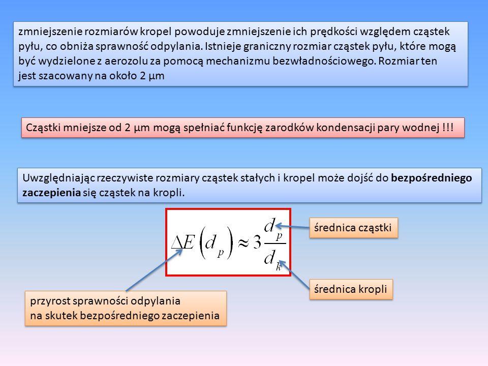 zmniejszenie rozmiarów kropel powoduje zmniejszenie ich prędkości względem cząstek pyłu, co obniża sprawność odpylania. Istnieje graniczny rozmiar czą