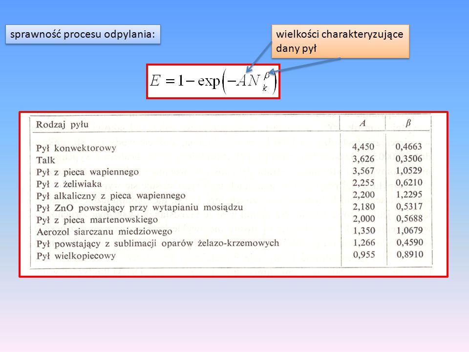 sprawność procesu odpylania: wielkości charakteryzujące dany pył wielkości charakteryzujące dany pył