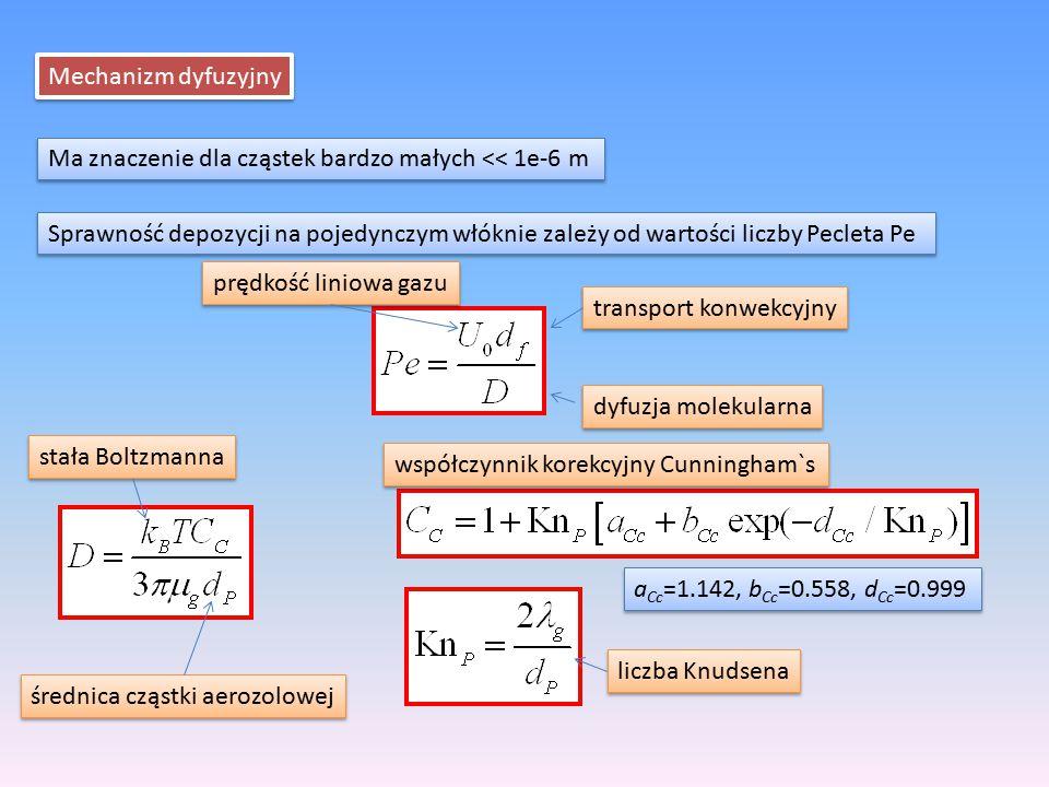 Mechanizm dyfuzyjny Ma znaczenie dla cząstek bardzo małych << 1e-6 m Sprawność depozycji na pojedynczym włóknie zależy od wartości liczby Pecleta Pe t