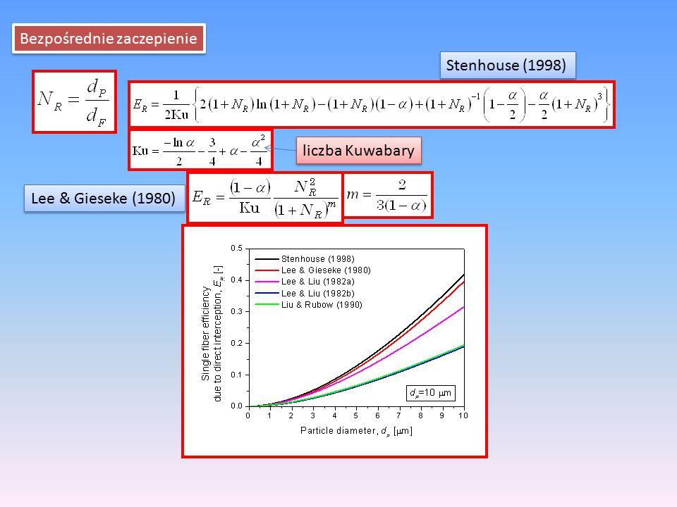 Bezpośrednie zaczepienie liczba Kuwabary Stenhouse (1998) Lee & Gieseke (1980)
