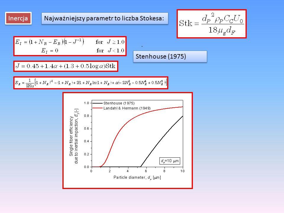Inercja Najważniejszy parametr to liczba Stokesa:. Stenhouse (1975)