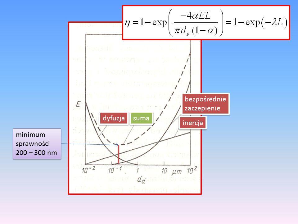 dyfuzja inercja bezpośrednie zaczepienie bezpośrednie zaczepienie suma minimum sprawności 200 – 300 nm minimum sprawności 200 – 300 nm