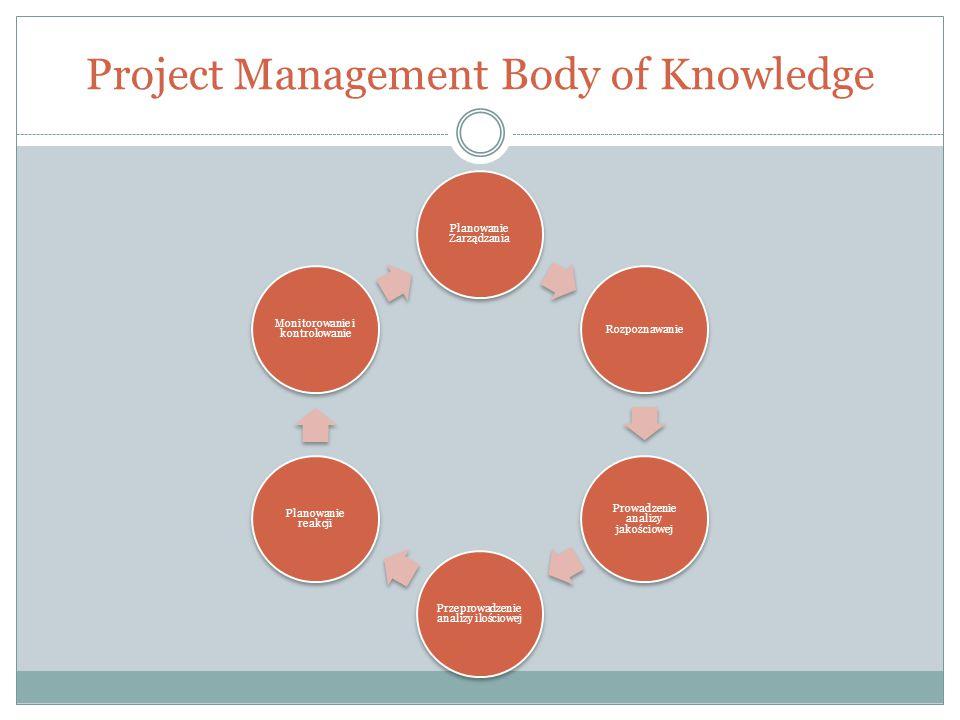 Project Management Body of Knowledge Planowanie Zarządzania Rozpoznawanie Prowadzenie analizy jakościowej Przeprowadzenie analizy ilościowej Planowani
