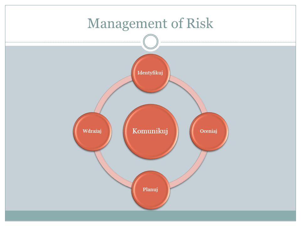 Management of Risk Komunikuj IdentyfikujOceniajPlanujWdrażaj