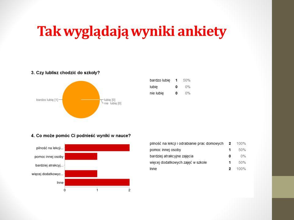 Tak wyglądają wyniki ankiety