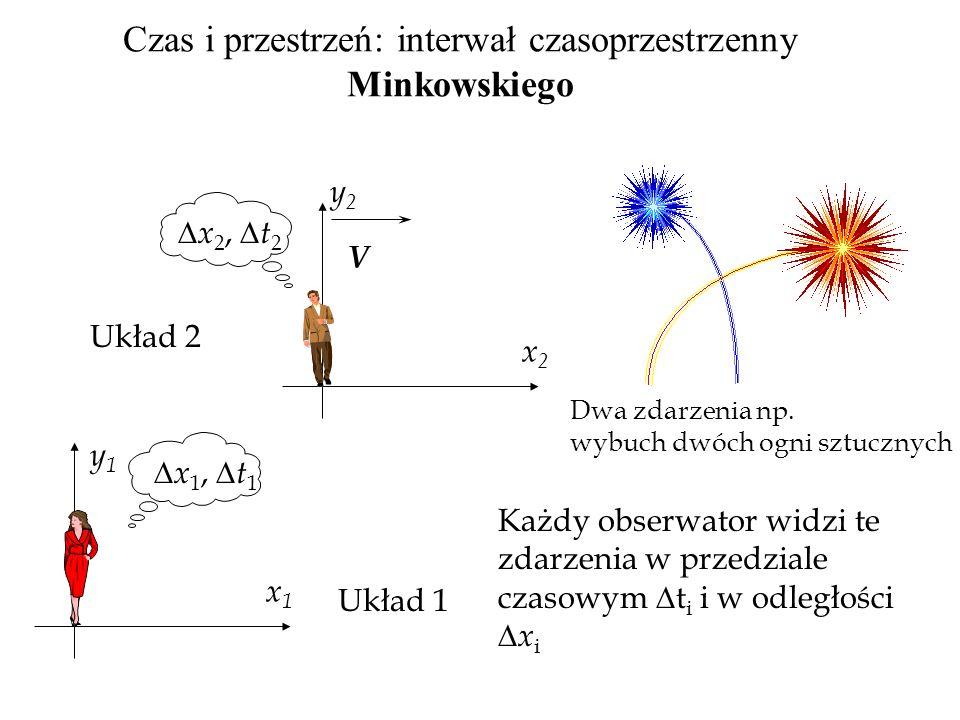 Czas i przestrzeń: interwał czasoprzestrzenny Minkowskiego V Układ 2 Układ 1 x2x2 y2y2 x1x1 y1y1 Dwa zdarzenia np. wybuch dwóch ogni sztucznych  x 2,