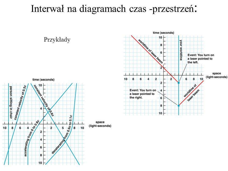 Interwał na diagramach czas -przestrzeń : Przykłady