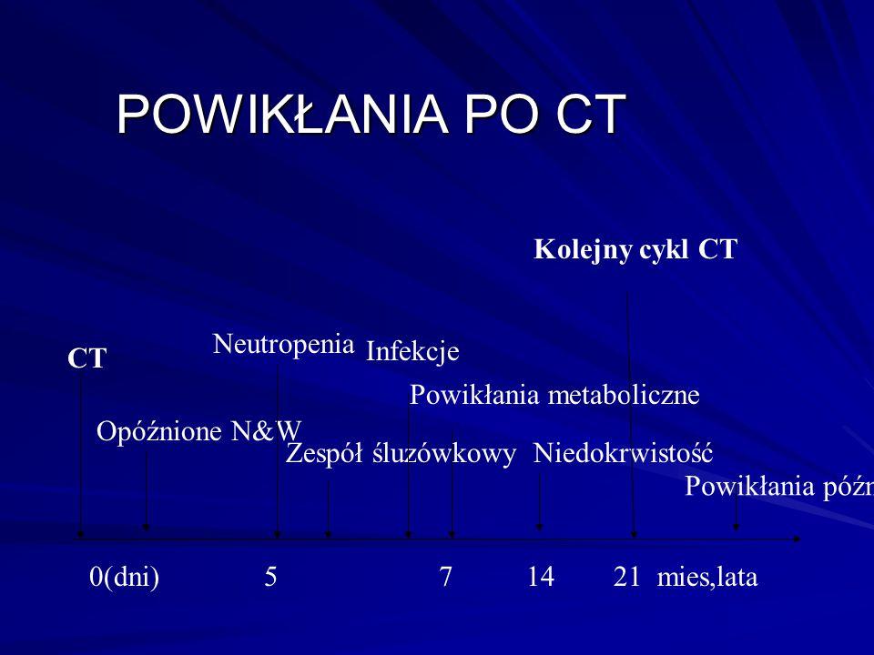 POWIKŁANIA PO CT 0(dni)571421 mies,lata CT Opóźnione N&W Neutropenia Zespół śluzówkowy Infekcje Powikłania metaboliczne Niedokrwistość Kolejny cykl CT