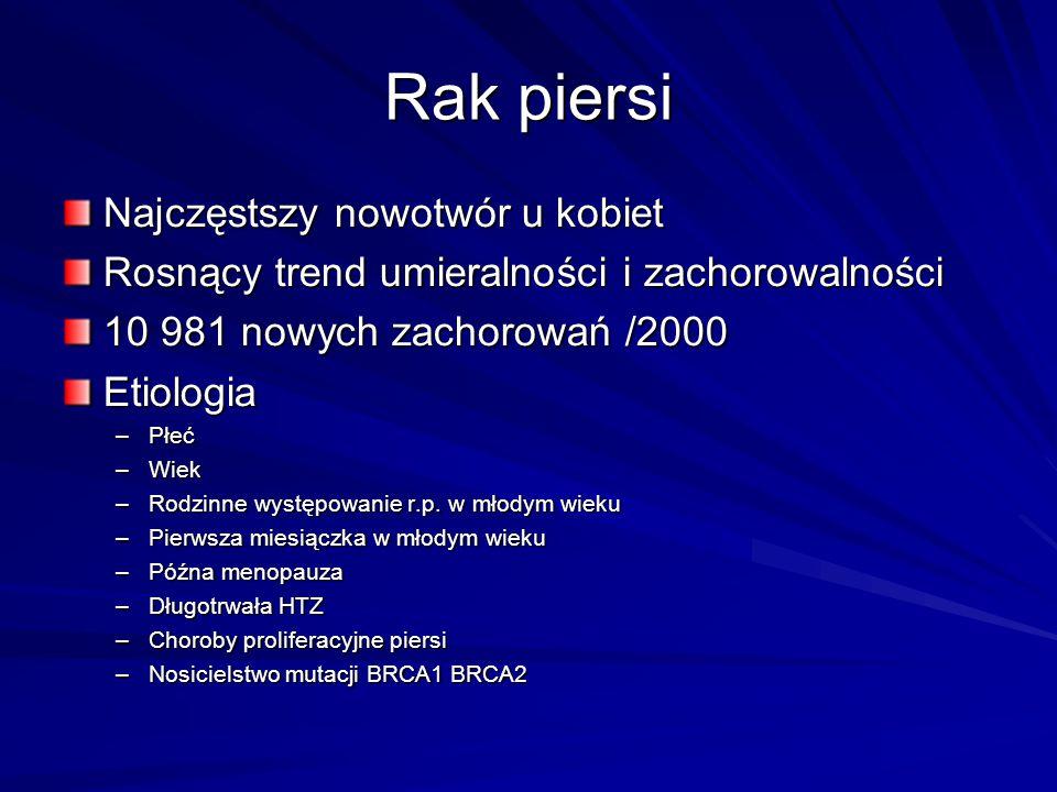 Rak piersi Najczęstszy nowotwór u kobiet Rosnący trend umieralności i zachorowalności 10 981 nowych zachorowań /2000 Etiologia –Płeć –Wiek –Rodzinne w