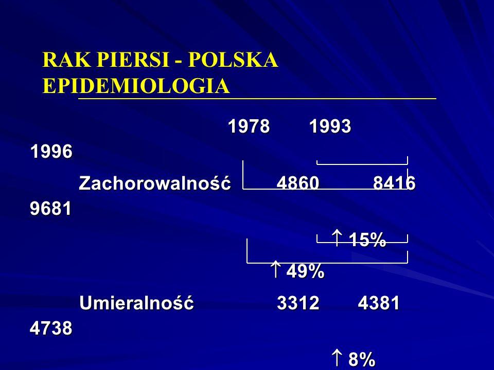 RAK PIERSI - POLSKA EPIDEMIOLOGIA 1978 1993 1996 Zachorowalność4860 8416 9681  15%  15%  49%  49% Umieralność3312 4381 4738  8%  8%  43%  43%