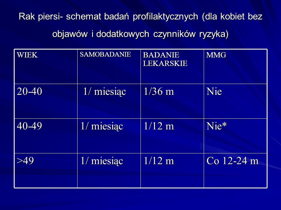 Rak piersi- schemat badań profilaktycznych (dla kobiet bez objawów i dodatkowych czynników ryzyka) Co 12-24 m 1/12 m 1/ miesiąc >49 Nie* 1/12 m 1/ mie