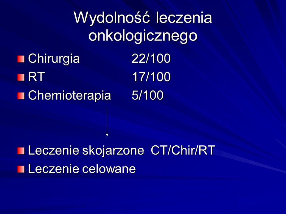 Wydolność leczenia onkologicznego Chirurgia 22/100 RT17/100 Chemioterapia5/100 Leczenie skojarzone CT/Chir/RT Leczenie celowane