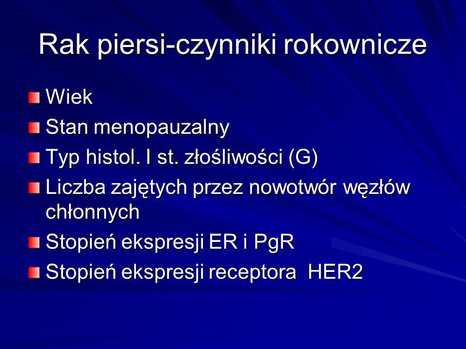 Rak piersi-czynniki rokownicze Wiek Stan menopauzalny Typ histol. I st. złośliwości (G) Liczba zajętych przez nowotwór węzłów chłonnych Stopień ekspre