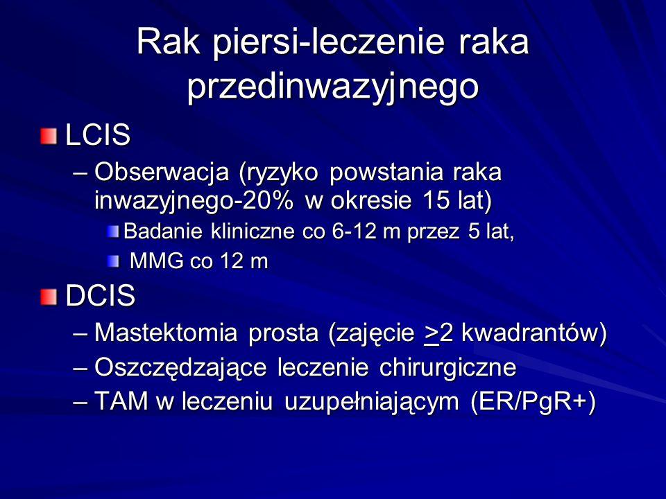 Rak piersi-leczenie raka przedinwazyjnego LCIS –Obserwacja (ryzyko powstania raka inwazyjnego-20% w okresie 15 lat) Badanie kliniczne co 6-12 m przez