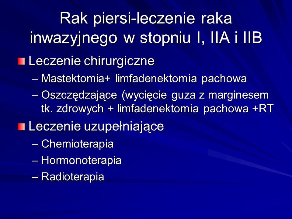 Rak piersi-leczenie raka inwazyjnego w stopniu I, IIA i IIB Leczenie chirurgiczne –Mastektomia+ limfadenektomia pachowa –Oszczędzające (wycięcie guza
