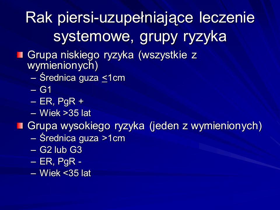 Rak piersi-uzupełniające leczenie systemowe, grupy ryzyka Grupa niskiego ryzyka (wszystkie z wymienionych) –Średnica guza <1cm –G1 –ER, PgR + –Wiek >3