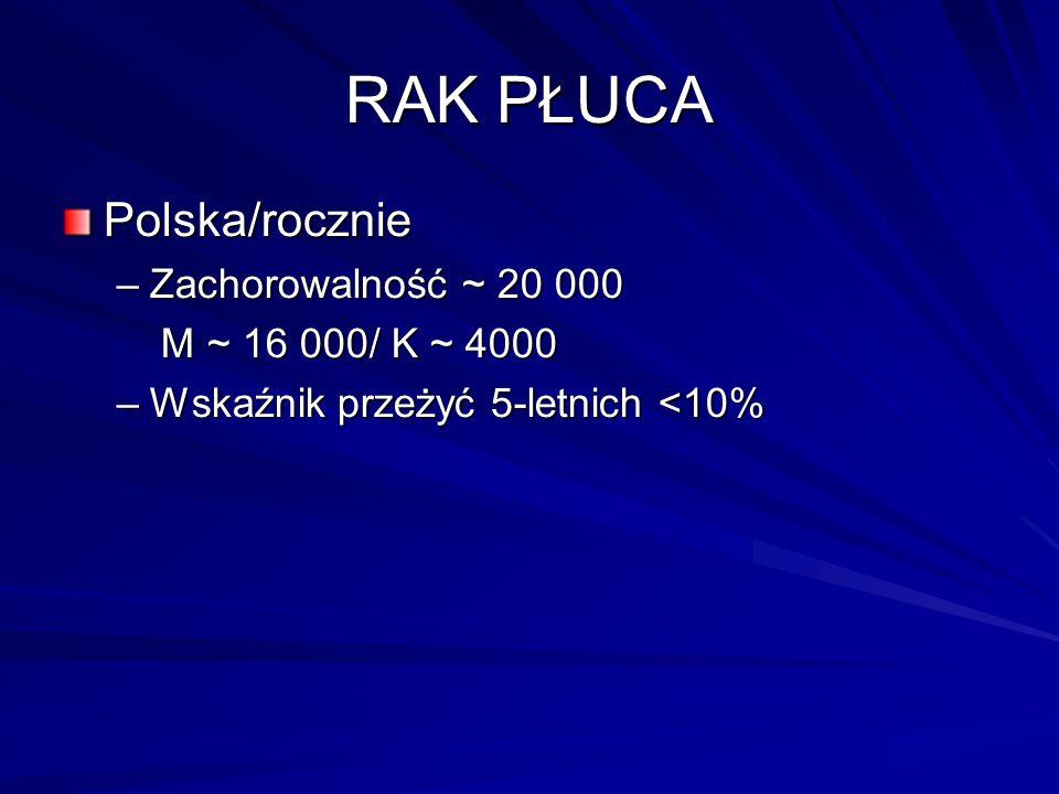 Polska/rocznie –Zachorowalność ~ 20 000 M ~ 16 000/ K ~ 4000 M ~ 16 000/ K ~ 4000 –Wskaźnik przeżyć 5-letnich <10%