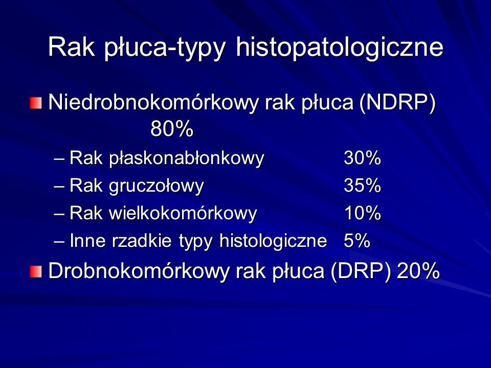 Rak płuca-typy histopatologiczne Niedrobnokomórkowy rak płuca (NDRP) 80% –Rak płaskonabłonkowy30% –Rak gruczołowy35% –Rak wielkokomórkowy10% –Inne rza