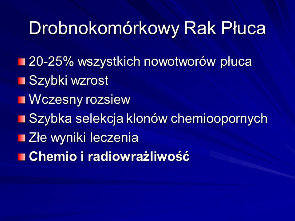 Drobnokomórkowy Rak Płuca 20-25% wszystkich nowotworów płuca Szybki wzrost Wczesny rozsiew Szybka selekcja klonów chemioopornych Złe wyniki leczenia C