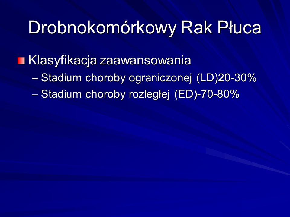 Drobnokomórkowy Rak Płuca Klasyfikacja zaawansowania –Stadium choroby ograniczonej (LD)20-30% –Stadium choroby rozległej (ED)-70-80%