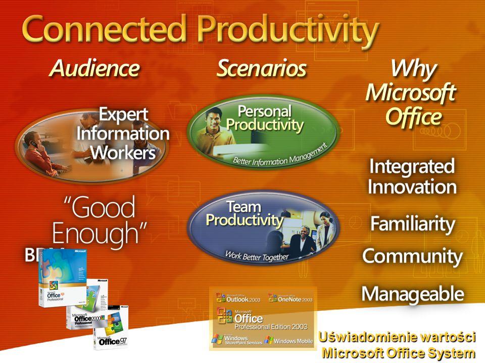 Uświadomienie wartości Microsoft Office System Microsoft Office System