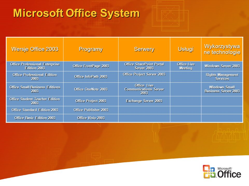 Microsoft Office System Wersje Office 2003 Programy Serwery Usługi Wykorzystywa ne technologie Office Professional Enterprise Edition 2003 Office Fron
