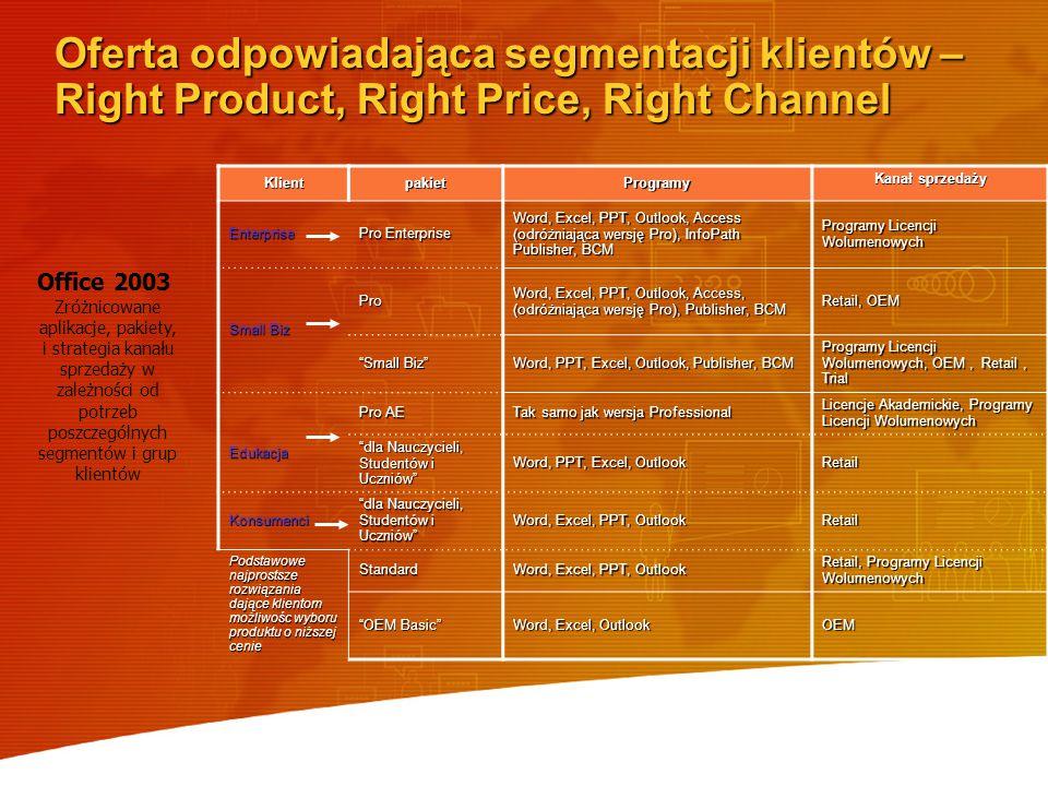 Oferta odpowiadająca segmentacji klientów – Right Product, Right Price, Right Channel Office 2003 Zróżnicowane aplikacje, pakiety, i strategia kanału