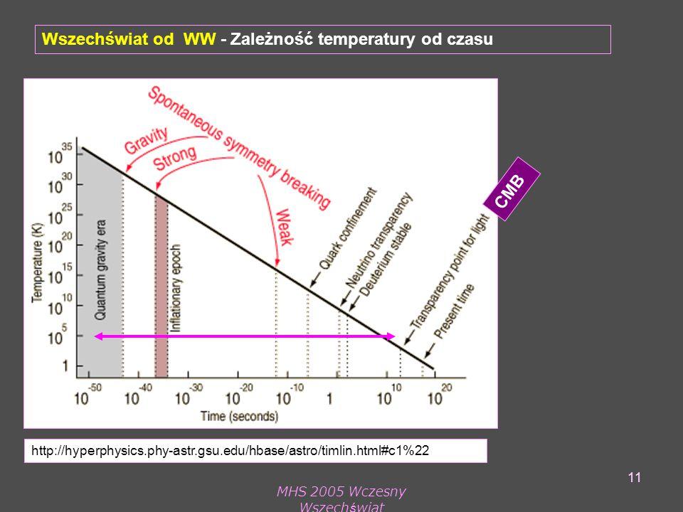 MHS 2005 Wczesny Wszechświat 11 http://hyperphysics.phy-astr.gsu.edu/hbase/astro/timlin.html#c1%22 Wszechświat od WW - Zależność temperatury od czasu CMB