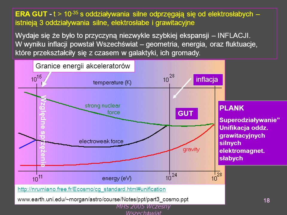 MHS 2005 Wczesny Wszechświat 18 ERA GUT - t > 10 -35 s oddziaływania silne odprzęgają się od elektrosłabych – istnieją 3 oddziaływania silne, elektrosłabe i grawitacyjne Wydaje się że było to przyczyną niezwykle szybkiej ekspansji – INFLACJI.