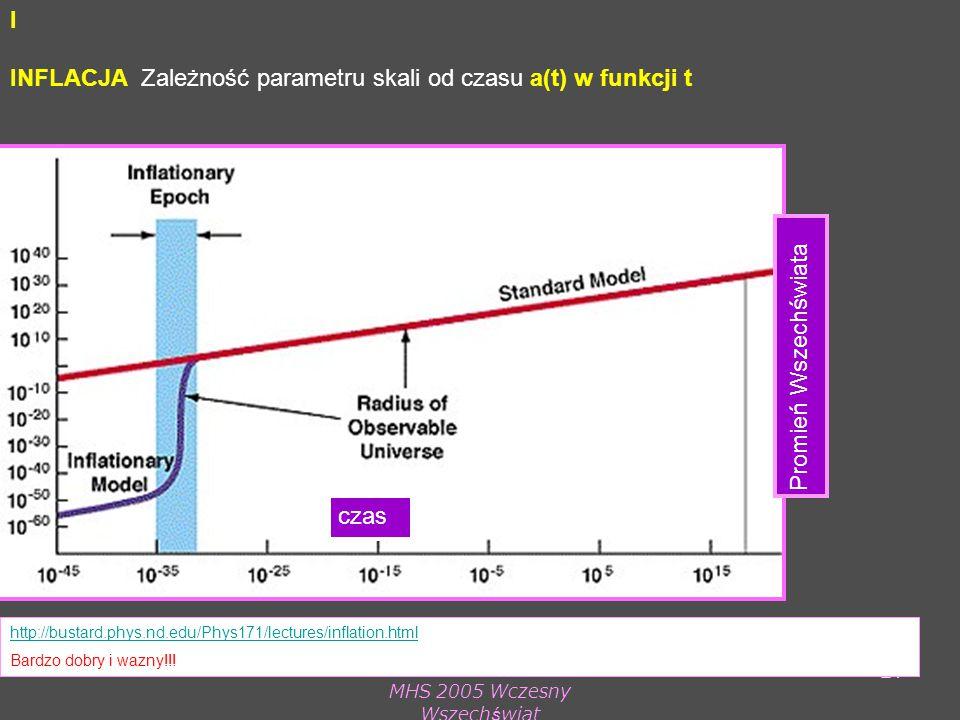 MHS 2005 Wczesny Wszechświat 21 I INFLACJA Zależność parametru skali od czasu a(t) w funkcji t http://bustard.phys.nd.edu/Phys171/lectures/inflation.html Bardzo dobry i wazny!!.