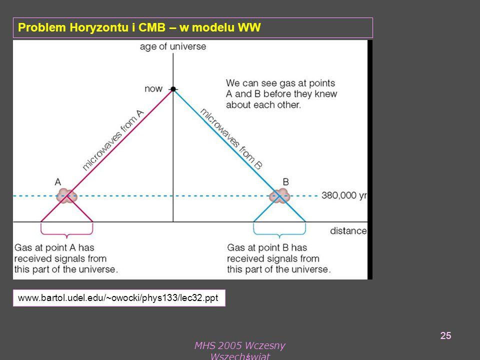 MHS 2005 Wczesny Wszechświat 25 Problem Horyzontu i CMB – w modelu WW www.bartol.udel.edu/~owocki/phys133/lec32.ppt