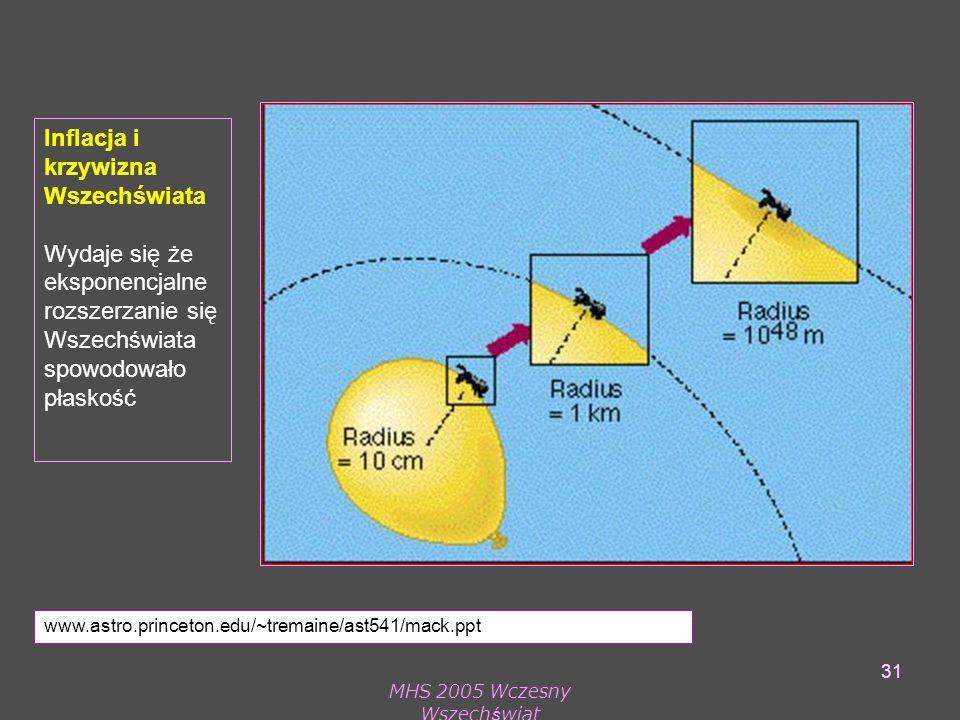 MHS 2005 Wczesny Wszechświat 31 Inflacja i krzywizna Wszechświata Wydaje się że eksponencjalne rozszerzanie się Wszechświata spowodowało płaskość www.astro.princeton.edu/~tremaine/ast541/mack.ppt