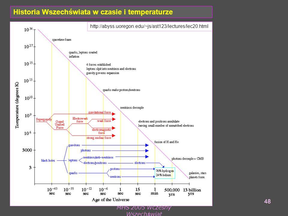 MHS 2005 Wczesny Wszechświat 48 Historia Wszechświata w czasie i temperaturze http://abyss.uoregon.edu/~js/ast123/lectures/lec20.html