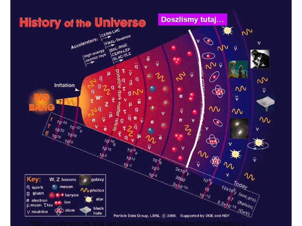 MHS 2005 Wczesny Wszechświat 49 http://conferences.fnal.gov/lp2003/forthepublic/neutrinos/historyu niverse.jpg Doszlismy tutaj…