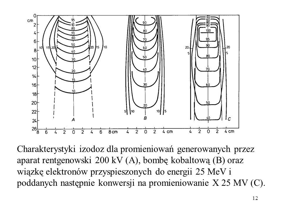 12 Charakterystyki izodoz dla promieniowań generowanych przez aparat rentgenowski 200 kV (A), bombę kobaltową (B) oraz wiązkę elektronów przyspieszonych do energii 25 MeV i poddanych następnie konwersji na promieniowanie X 25 MV (C).