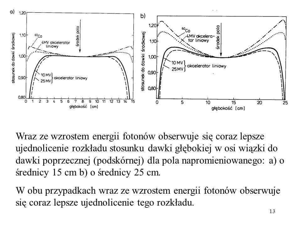 13 Wraz ze wzrostem energii fotonów obserwuje się coraz lepsze ujednolicenie rozkładu stosunku dawki głębokiej w osi wiązki do dawki poprzecznej (podskórnej) dla pola napromieniowanego: a) o średnicy 15 cm b) o średnicy 25 cm.