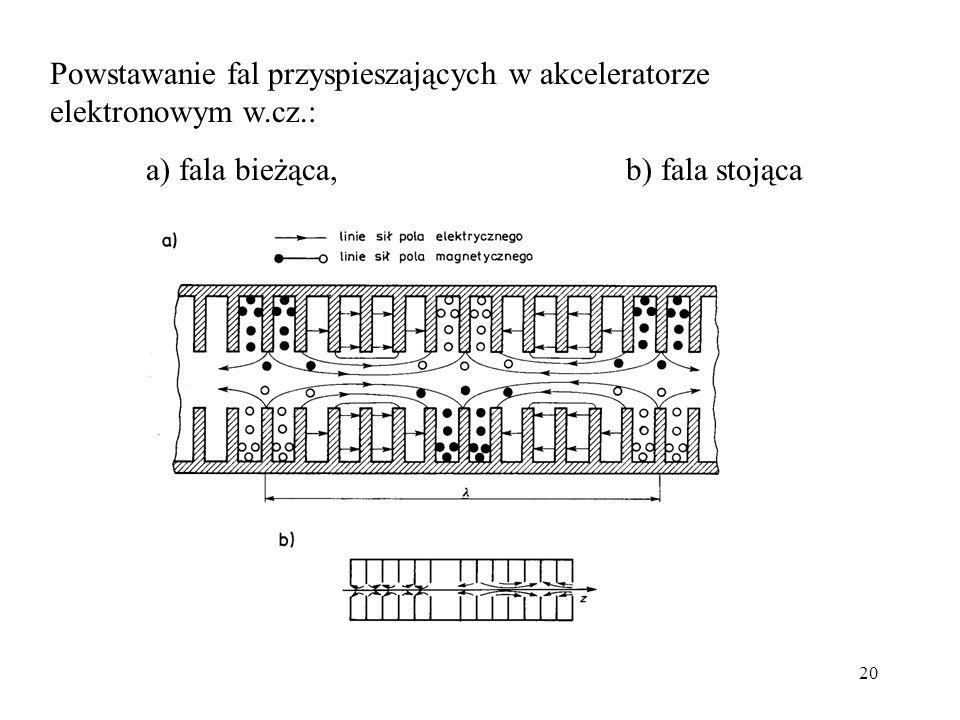 20 Powstawanie fal przyspieszających w akceleratorze elektronowym w.cz.: a) fala bieżąca, b) fala stojąca
