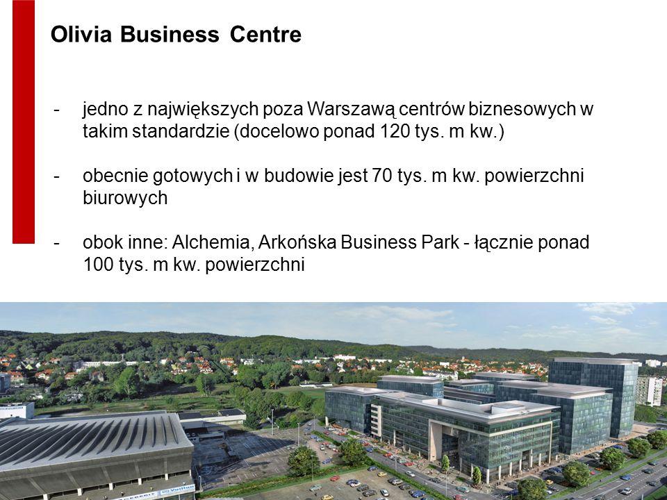-jedno z największych poza Warszawą centrów biznesowych w takim standardzie (docelowo ponad 120 tys. m kw.) -obecnie gotowych i w budowie jest 70 tys.