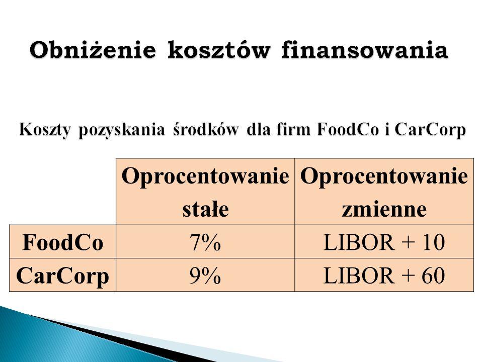 Oprocentowanie stałe Oprocentowanie zmienne FoodCo7%LIBOR + 10 CarCorp9%LIBOR + 60