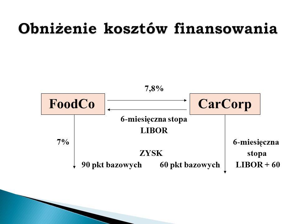7,8% FoodCo CarCorp 6-miesięczna stopa LIBOR 7% 6-miesięczna ZYSK stopa 90 pkt bazowych 60 pkt bazowych LIBOR + 60