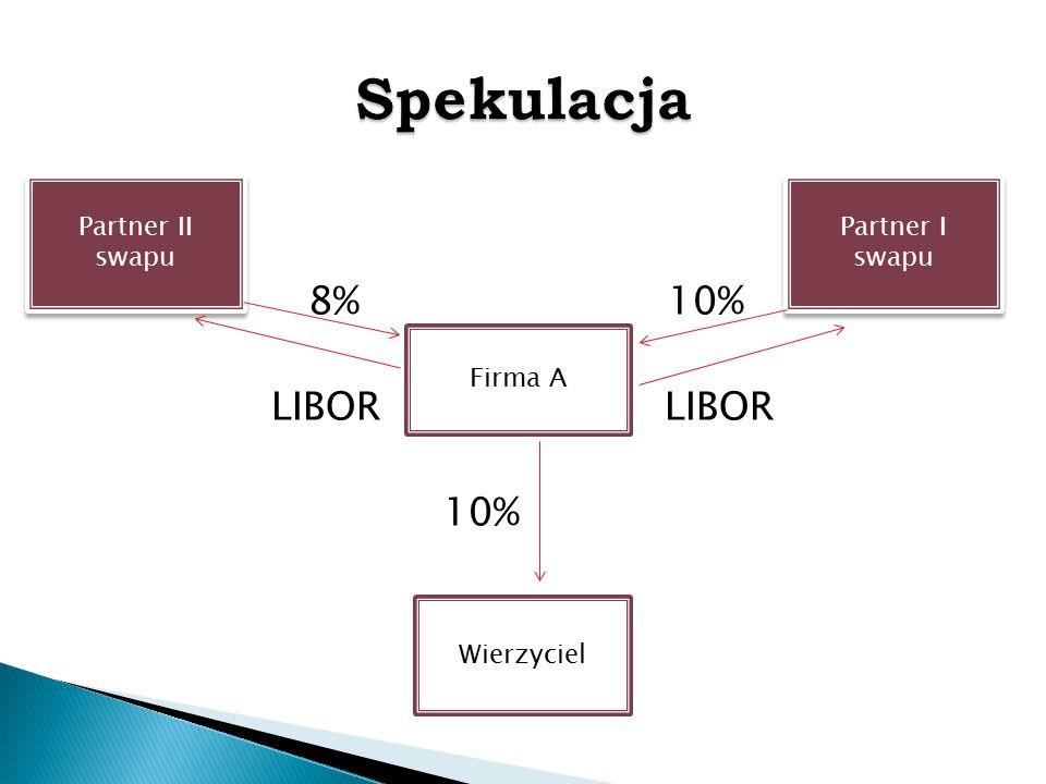 8% 10% LIBOR LIBOR 10% Partner II swapu Partner I swapu Firma A Wierzyciel