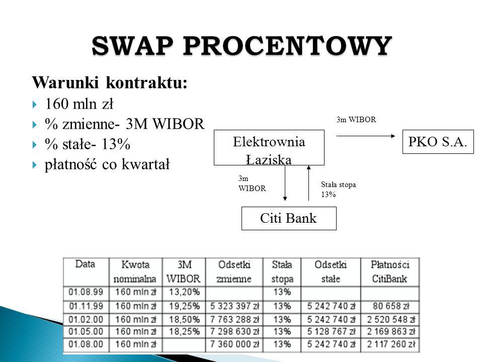 Warunki kontraktu:  160 mln zł  % zmienne- 3M WIBOR  % stałe- 13%  płatność co kwartał Elektrownia Łaziska PKO S.A. 3m WIBOR 3m WIBOR Stała stopa
