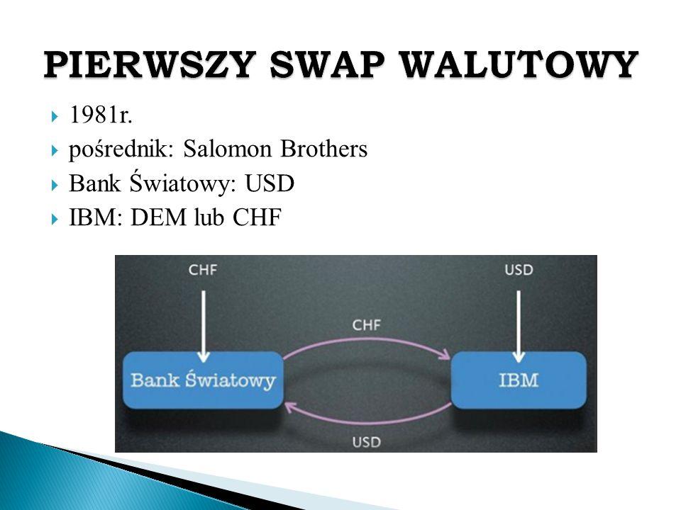  1981r.  pośrednik: Salomon Brothers  Bank Światowy: USD  IBM: DEM lub CHF