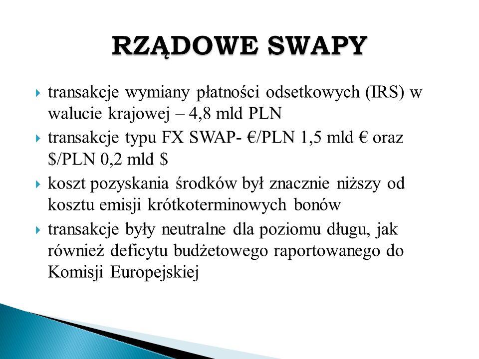  transakcje wymiany płatności odsetkowych (IRS) w walucie krajowej – 4,8 mld PLN  transakcje typu FX SWAP- €/PLN 1,5 mld € oraz $/PLN 0,2 mld $  ko