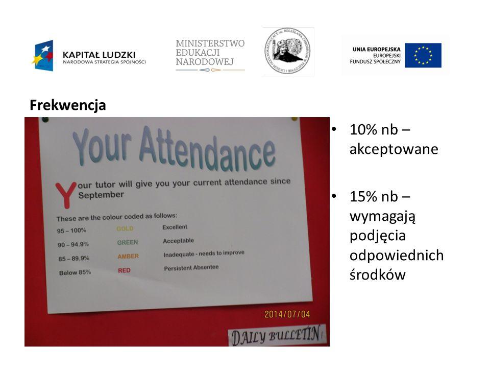 Frekwencja 10% nb – akceptowane 15% nb – wymagają podjęcia odpowiednich środków