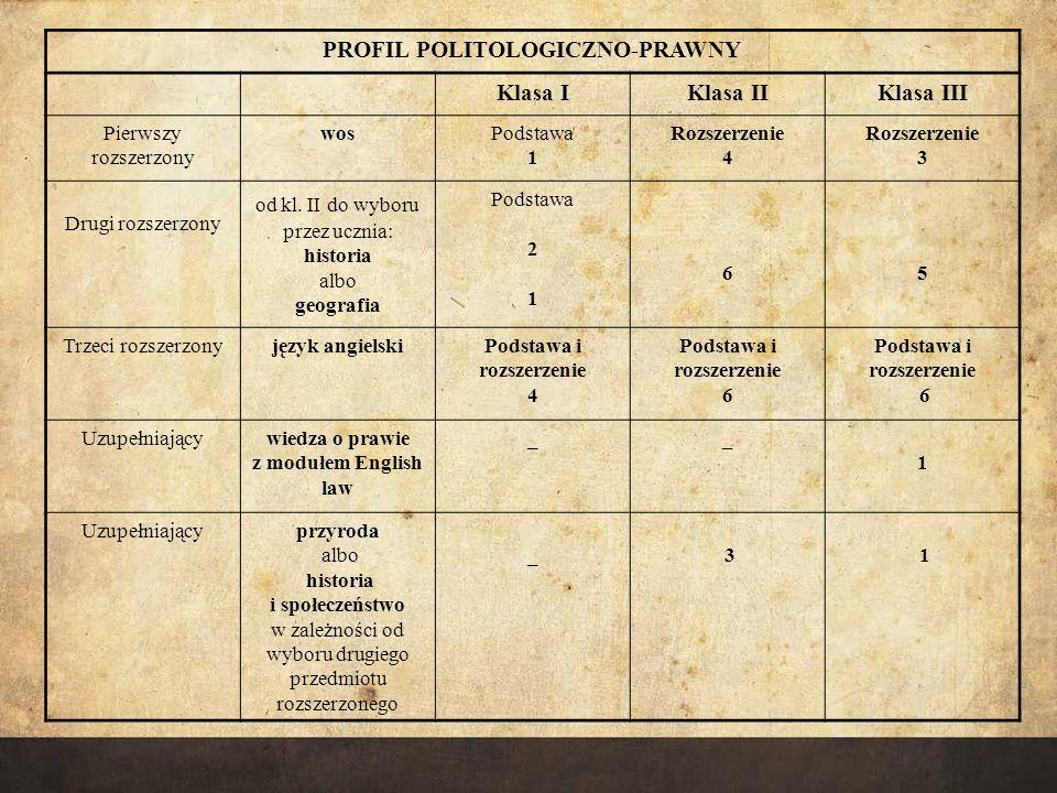 PROFIL BIOLOGICZNO-CHEMICZNY Klasa IKlasa IIKlasa III Pierwszy rozszerzony biologiaPodstawa 1 Rozszerzenie 7 Rozszerzenie 6 Drugi rozszerzonychemiaPodstawa 1 Rozszerzenie 6 Rozszerzenie 6 Uzupełniającyhistoria i społeczeństwo _Rozszerzenie 3 Rozszerzenie 1 Dla zainteresowanych moduł językowy medical English _ 1