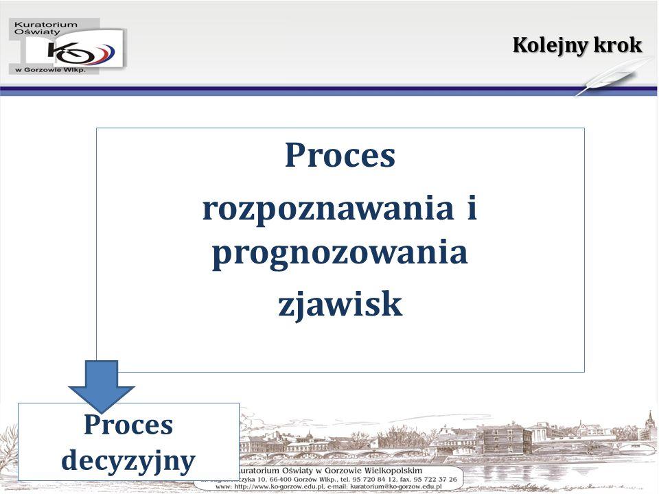 Kolejny krok Proces rozpoznawania i prognozowania zjawisk Proces decyzyjny