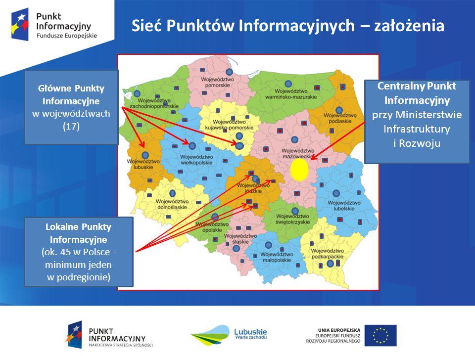 Sieć Punktów Informacyjnych – założenia Główne Punkty Informacyjne w województwach (17) Lokalne Punkty Informacyjne (ok. 45 w Polsce - minimum jeden w