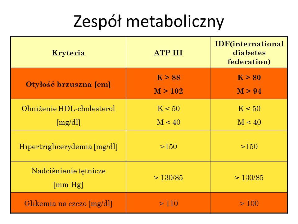 Zespół metaboliczny KryteriaATP III IDF(international diabetes federation) Otyłość brzuszna [cm] K > 88 M > 102 K > 80 M > 94 Obniżenie HDL-cholesterol [mg/dl] K < 50 M < 40 K < 50 M < 40 Hipertriglicerydemia [mg/dl]>150 Nadciśnienie tętnicze [mm Hg] > 130/85 Glikemia na czczo [mg/dl]> 110> 100